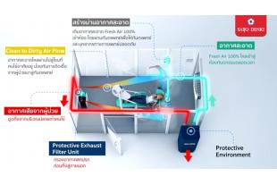 Saijo Denki Protective Environment for Dental Clinic